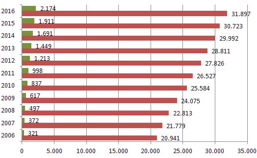 Statistik Männer in Kitas für Sachsen in Ausbildung und Beruf